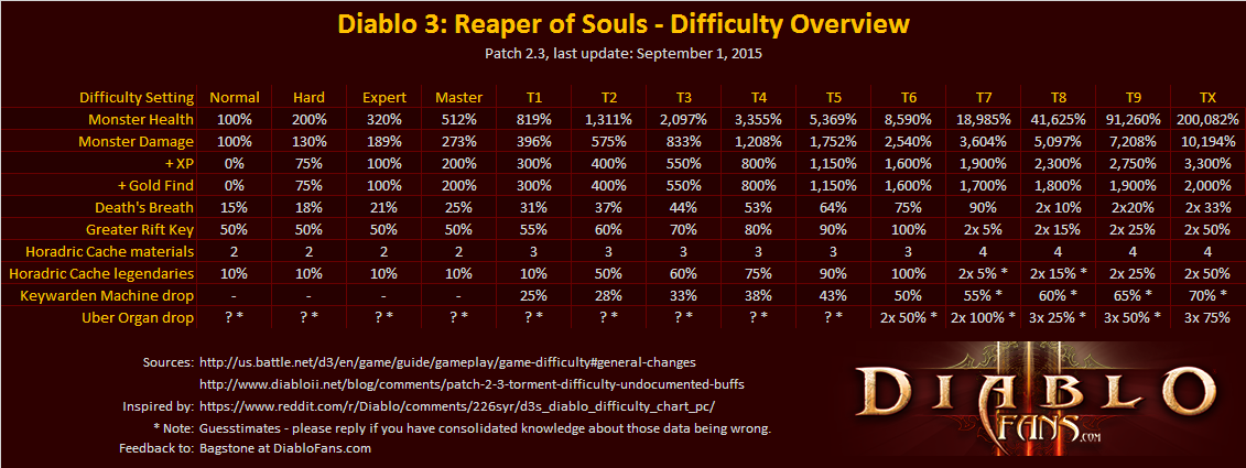 diablo3-patch-23-diablofans-difficulty-chart-dropchancen-werte_news
